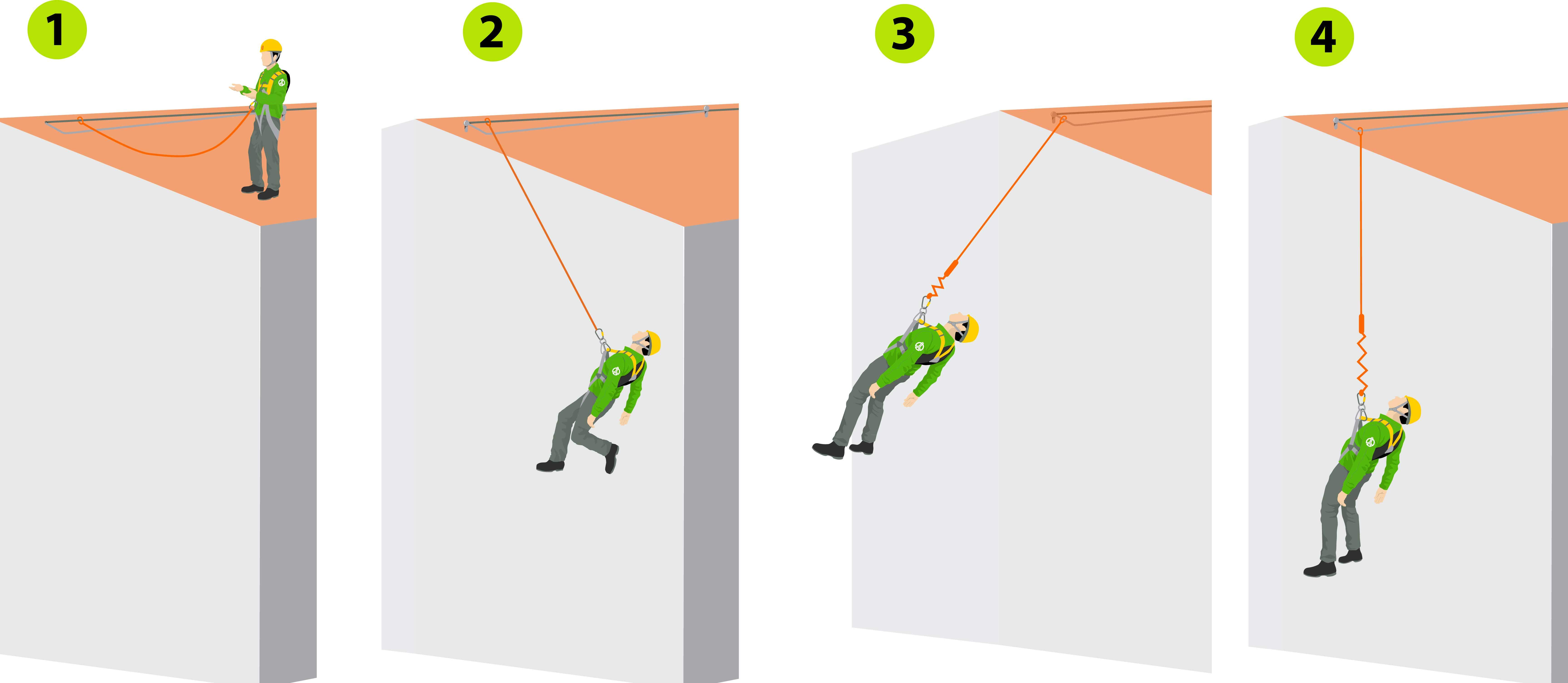 Swing or pendulum falls - Elytra: SAFETY, CONDUCT and MAGNETS